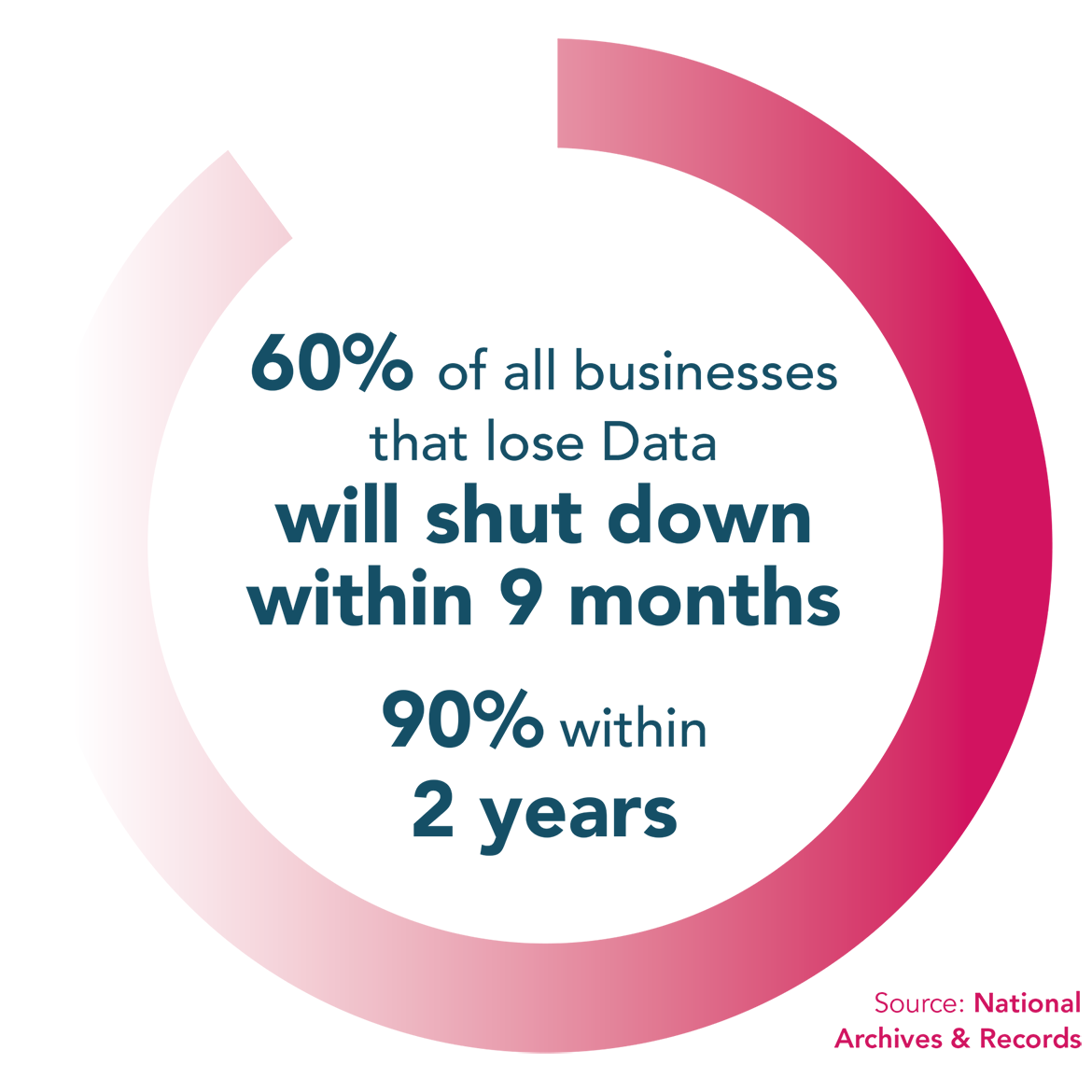 60% of all businesses that lose data will shut down within 9 months