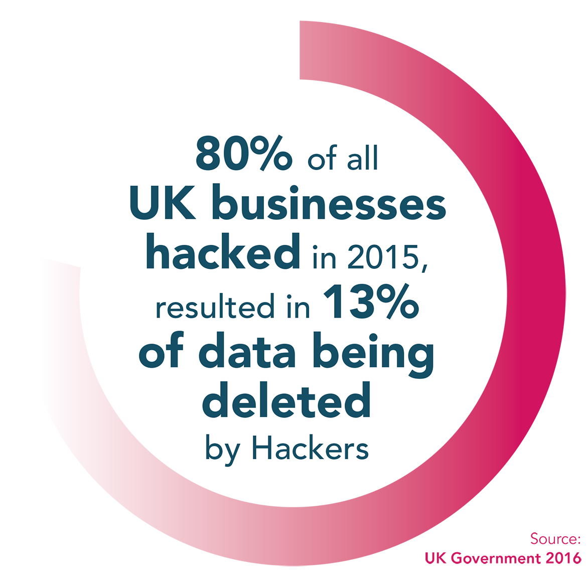 80% of all businesses hacked in 2015 resulted in 13% of data being deleted